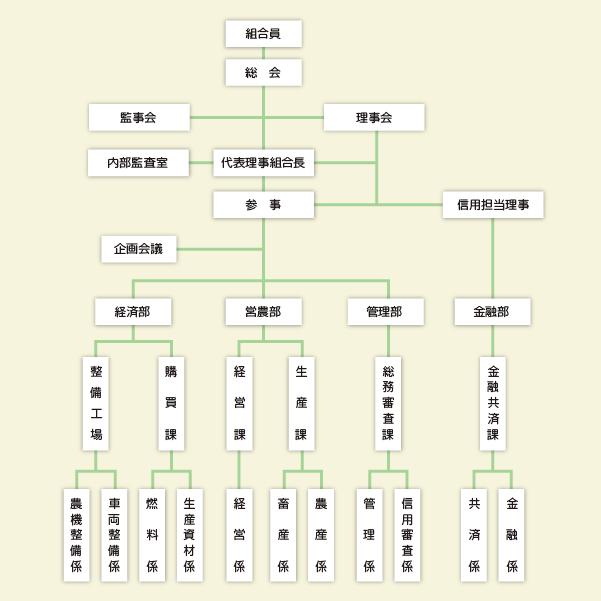 JA忠類 組織機構図